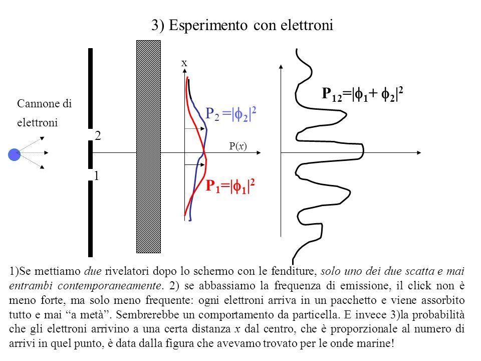 3) Esperimento con elettroni