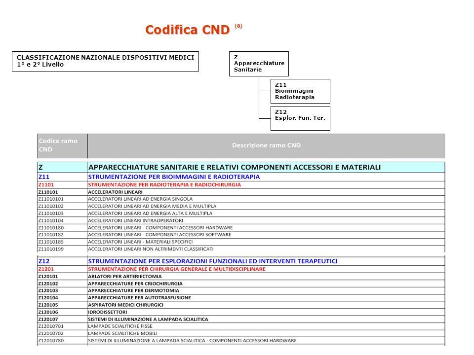 Codifica CND (8) CLASSIFICAZIONE NAZIONALE DISPOSITIVI MEDICI