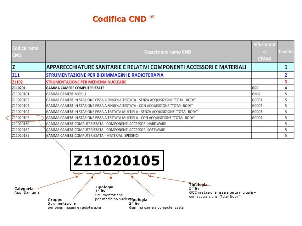 Z11020105 Codifica CND (9) Tipologia 3° liv