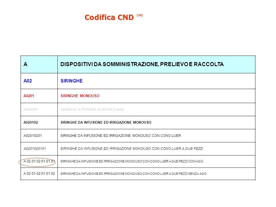 Codifica CND (10) A. DISPOSITIVI DA SOMMINISTRAZIONE, PRELIEVO E RACCOLTA. A02. SIRINGHE. A0201.