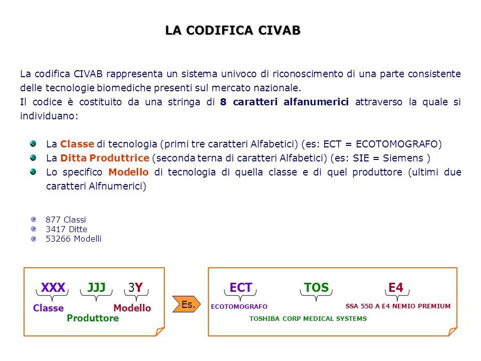 LA CODIFICA CIVAB XXX JJJ 3Y ECT TOS E4