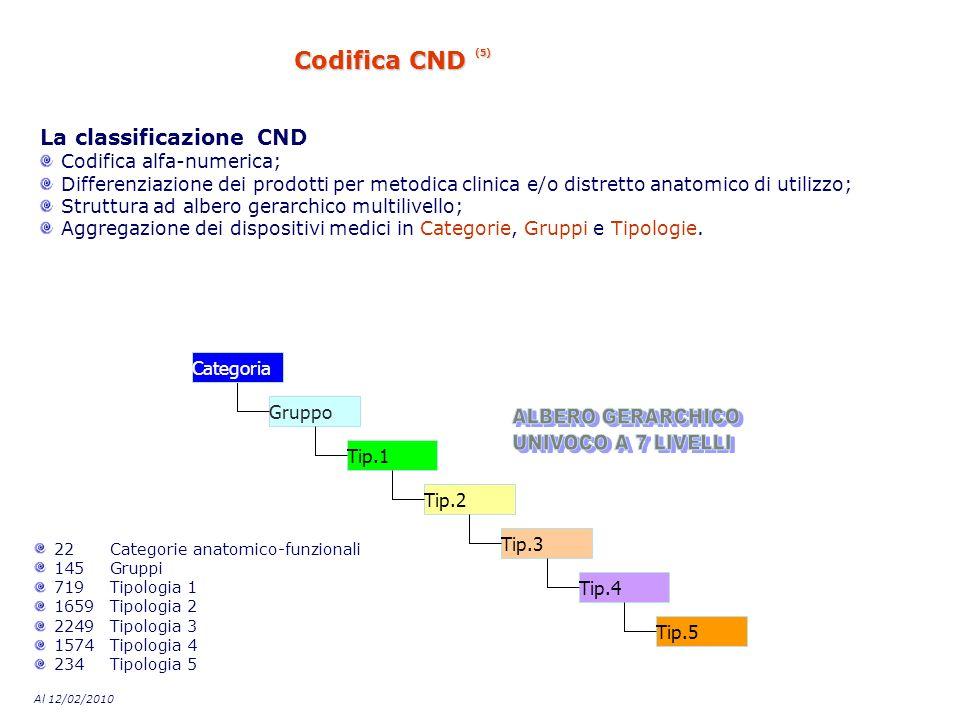Codifica CND (5) ALBERO GERARCHICO UNIVOCO A 7 LIVELLI