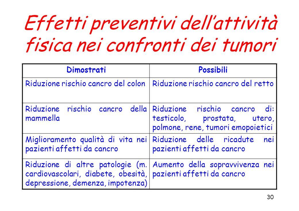 Effetti preventivi dell'attività fisica nei confronti dei tumori
