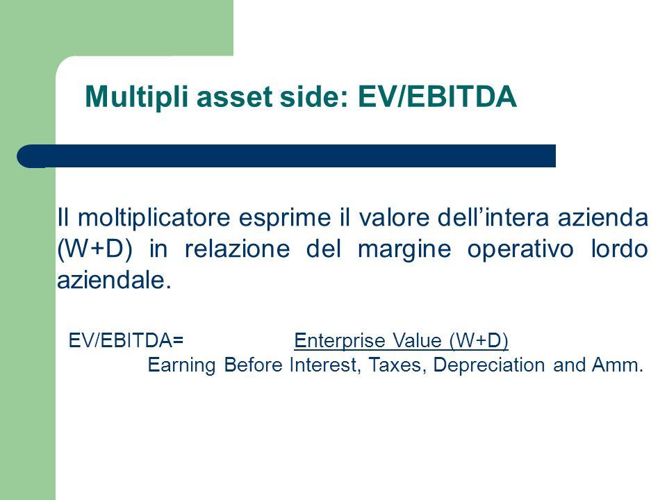 Multipli asset side: EV/EBITDA