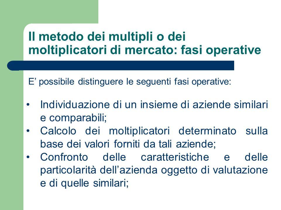 Il metodo dei multipli o dei moltiplicatori di mercato: fasi operative