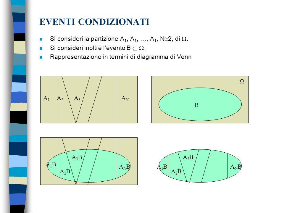 EVENTI CONDIZIONATI Si consideri la partizione A1, A1, …, A1, N2, di . Si consideri inoltre l'evento B  .