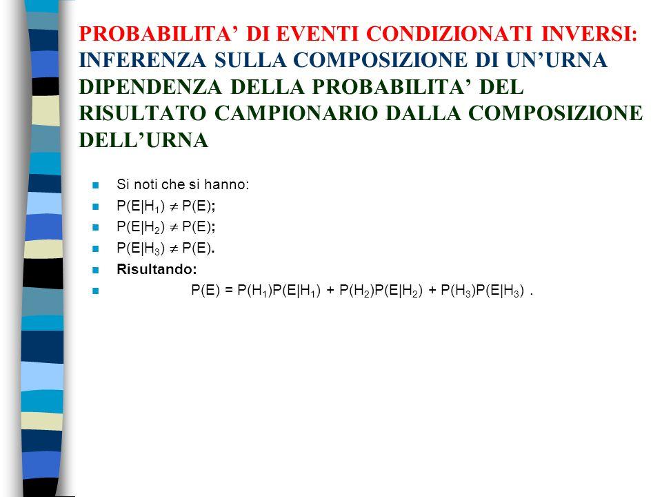 PROBABILITA' DI EVENTI CONDIZIONATI INVERSI: INFERENZA SULLA COMPOSIZIONE DI UN'URNA DIPENDENZA DELLA PROBABILITA' DEL RISULTATO CAMPIONARIO DALLA COMPOSIZIONE DELL'URNA