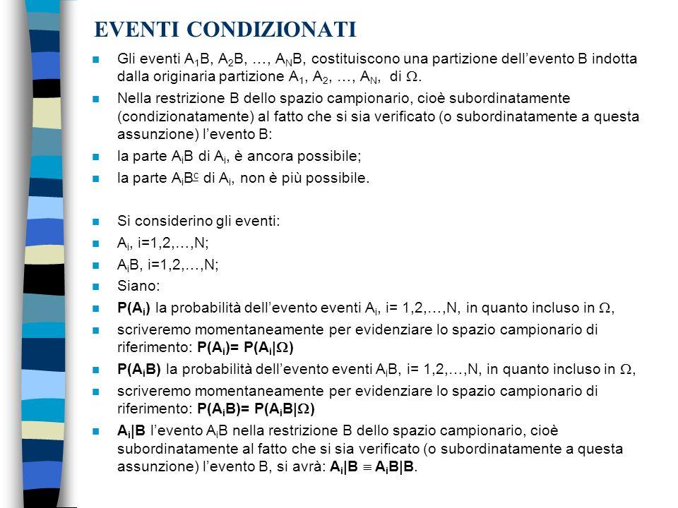 EVENTI CONDIZIONATI Gli eventi A1B, A2B, …, ANB, costituiscono una partizione dell'evento B indotta dalla originaria partizione A1, A2, …, AN, di .