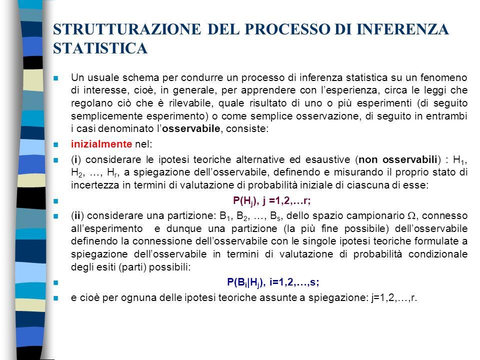 STRUTTURAZIONE DEL PROCESSO DI INFERENZA STATISTICA
