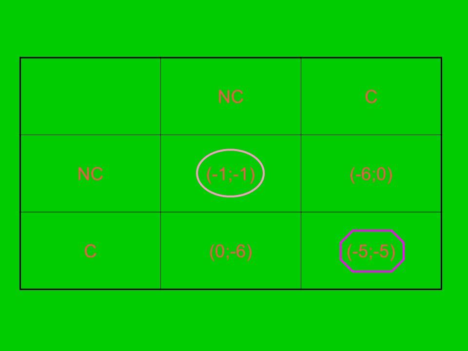 NC C (-1;-1) (-6;0) (0;-6) (-5;-5)