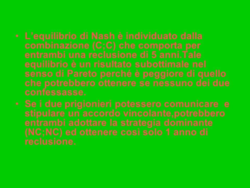 L'equilibrio di Nash è individuato dalla combinazione (C;C) che comporta per entrambi una reclusione di 5 anni.Tale equilibrio è un risultato subottimale nel senso di Pareto perché è peggiore di quello che potrebbero ottenere se nessuno dei due confessasse.