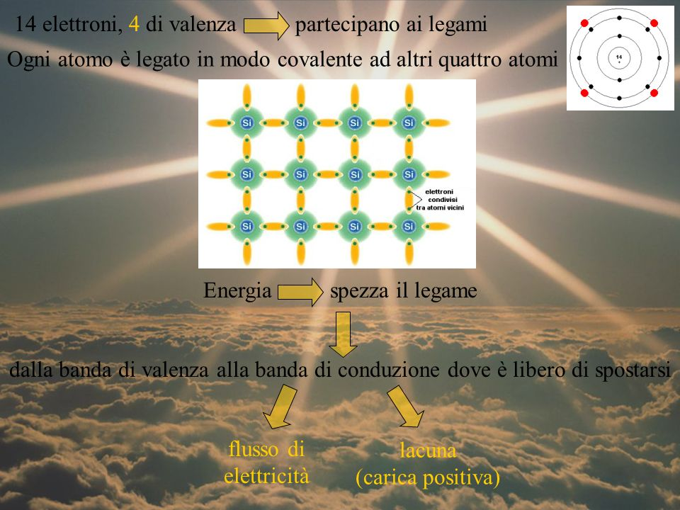 14 elettroni, 4 di valenza partecipano ai legami