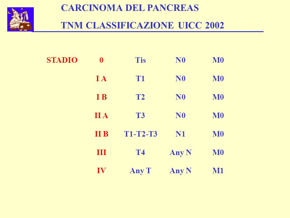 CARCINOMA DEL PANCREAS TNM CLASSIFICAZIONE UICC 2002
