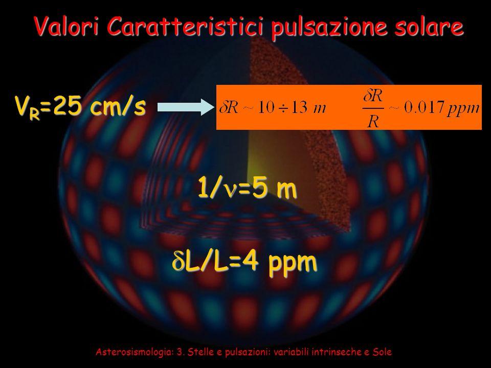 1/=5 m L/L=4 ppm Valori Caratteristici pulsazione solare VR=25 cm/s