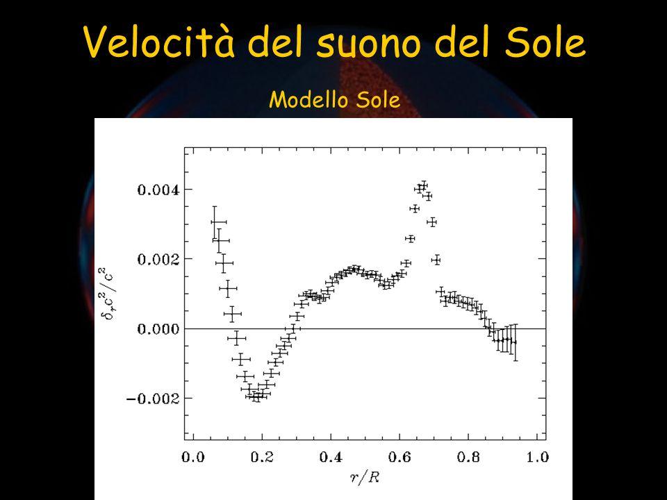 Velocità del suono del Sole