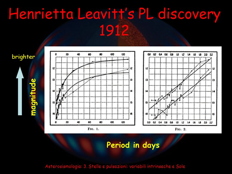 Henrietta Leavitt's PL discovery 1912