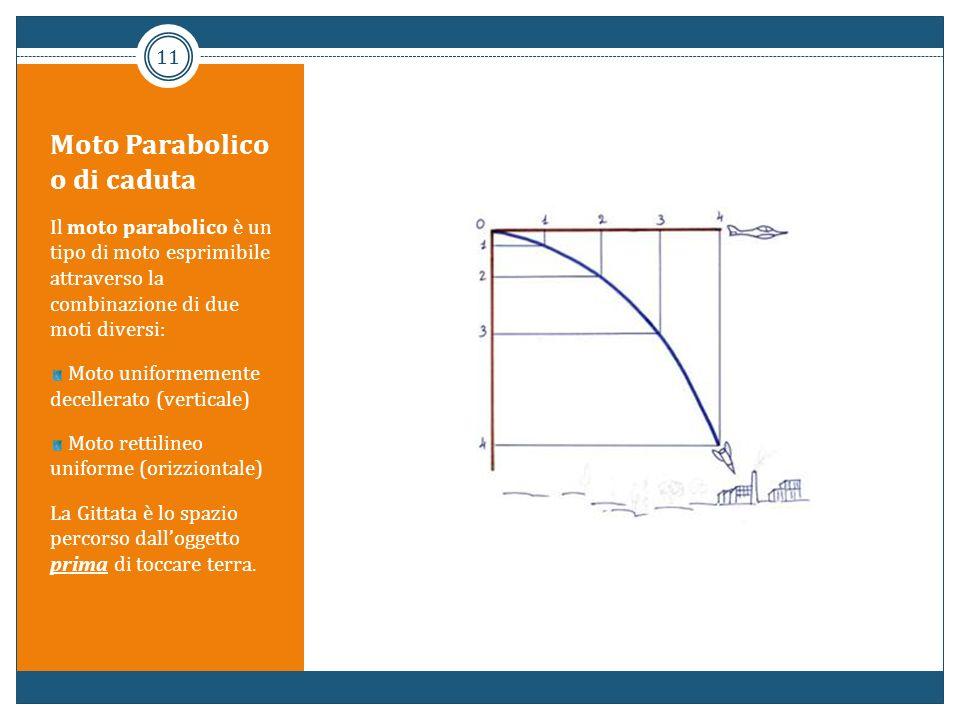 Moto Parabolico o di caduta