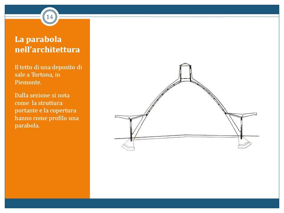 La parabola nell'architettura