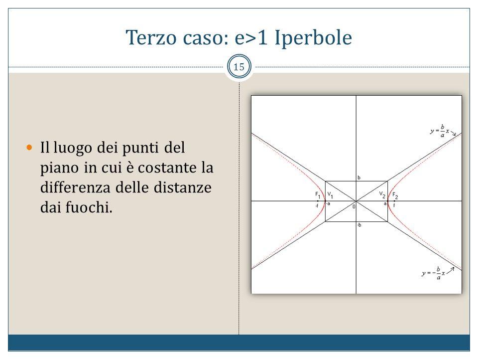 Terzo caso: e>1 Iperbole