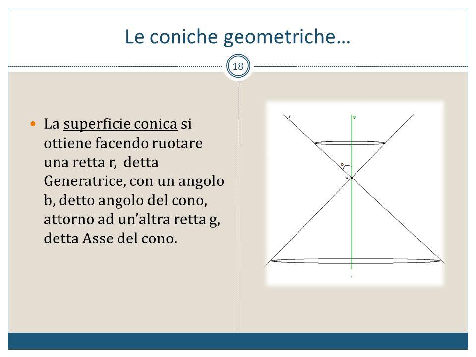 Le coniche geometriche…
