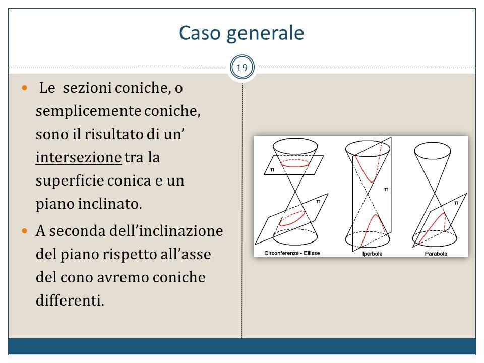 Caso generale Le sezioni coniche, o semplicemente coniche, sono il risultato di un' intersezione tra la superficie conica e un piano inclinato.