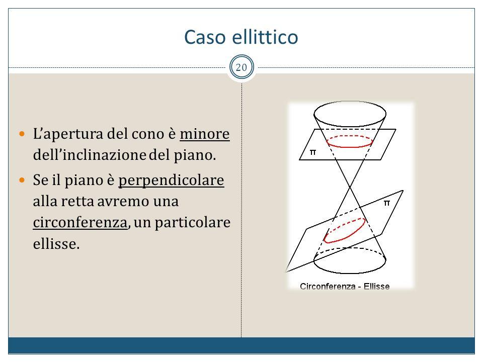Caso ellittico L'apertura del cono è minore dell'inclinazione del piano.