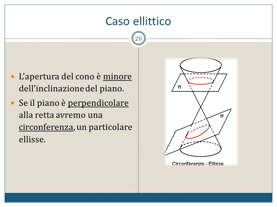 Caso ellitticoL'apertura del cono è minore dell'inclinazione del piano.
