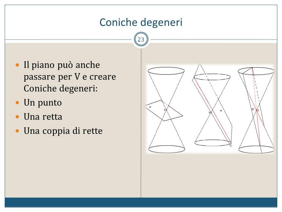 Coniche degeneri Il piano può anche passare per V e creare Coniche degeneri: Un punto. Una retta.