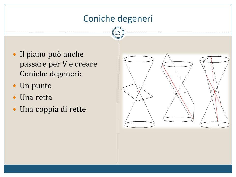 Coniche degeneriIl piano può anche passare per V e creare Coniche degeneri: Un punto.