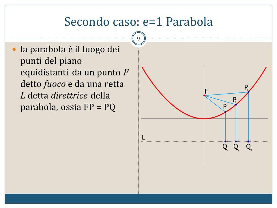 Secondo caso: e=1 Parabola