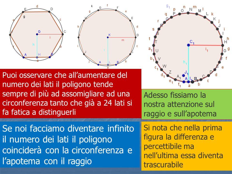 Puoi osservare che all'aumentare del numero dei lati il poligono tende sempre di più ad assomigliare ad una circonferenza tanto che già a 24 lati si fa fatica a distinguerli