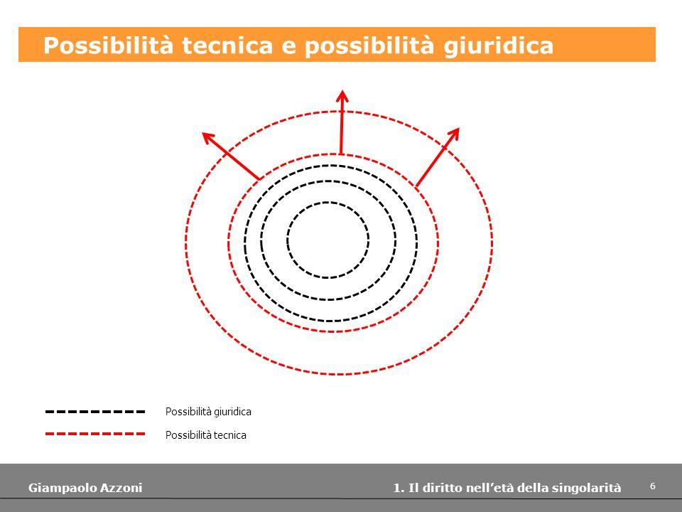 Possibilità tecnica e possibilità giuridica