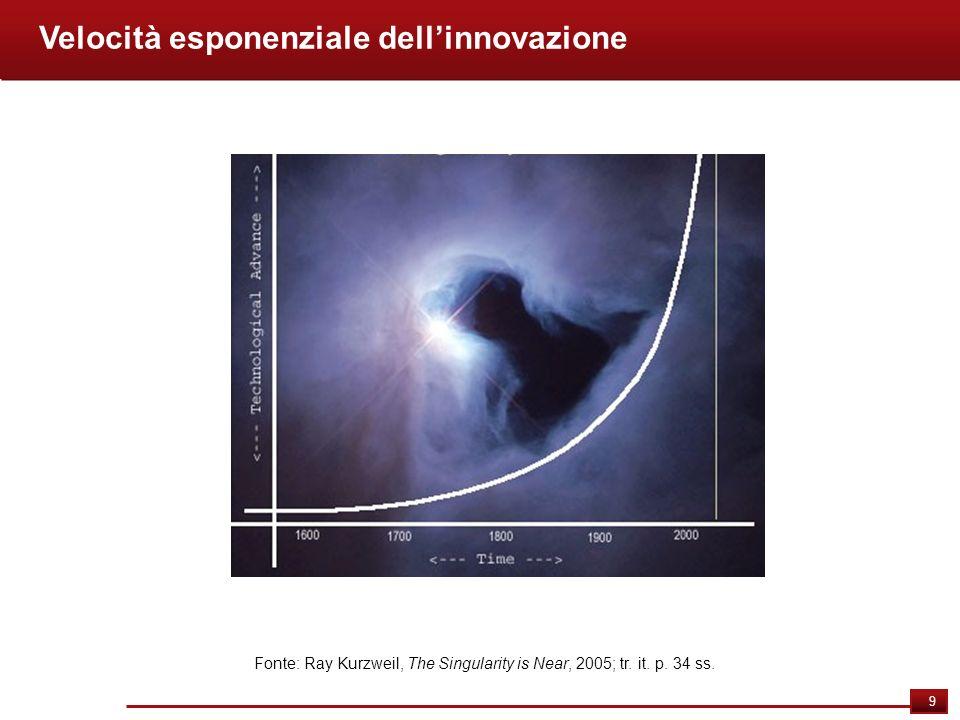 Velocità esponenziale dell'innovazione