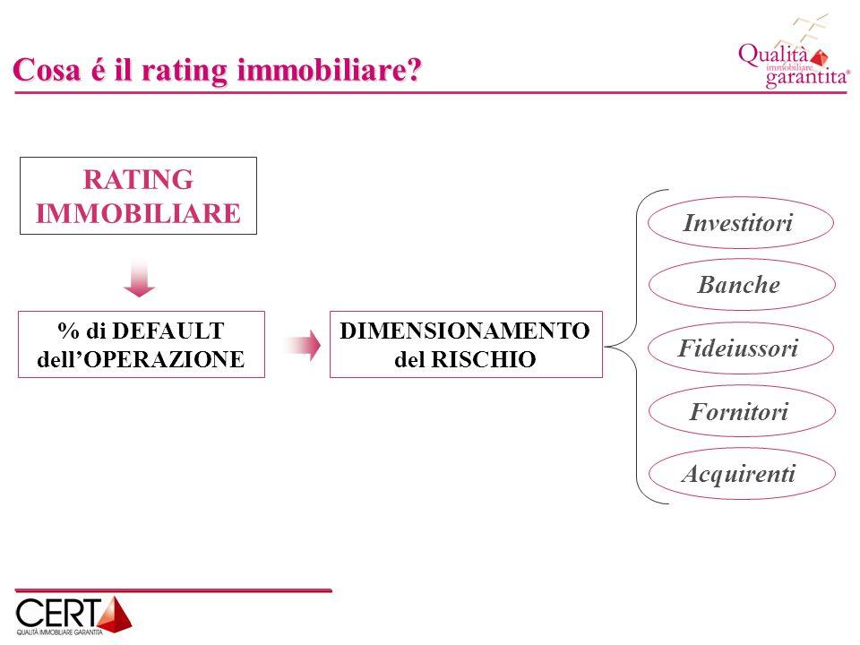 % di DEFAULT dell'OPERAZIONE DIMENSIONAMENTO del RISCHIO
