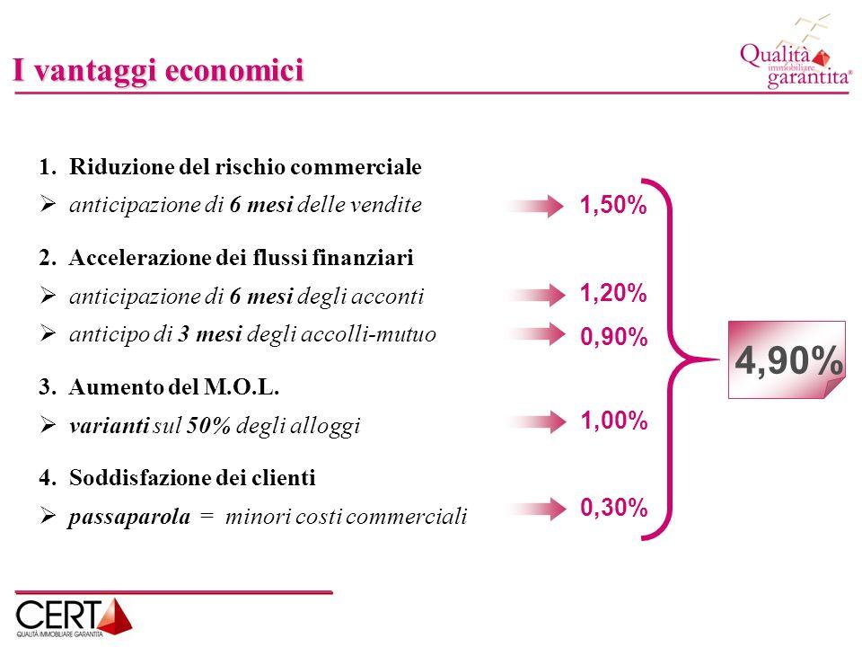 4,90% I vantaggi economici 1. Riduzione del rischio commerciale