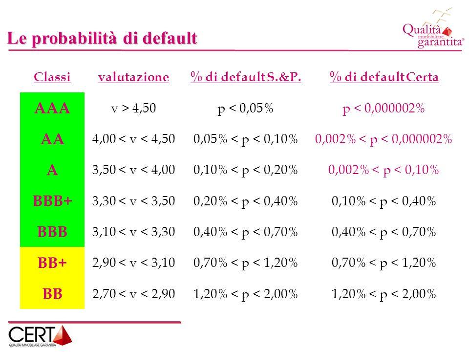 Le probabilità di default