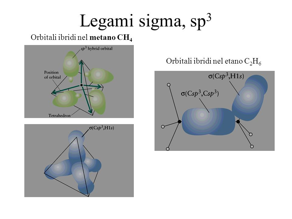 Legami sigma, sp3 Orbitali ibridi nel metano CH4