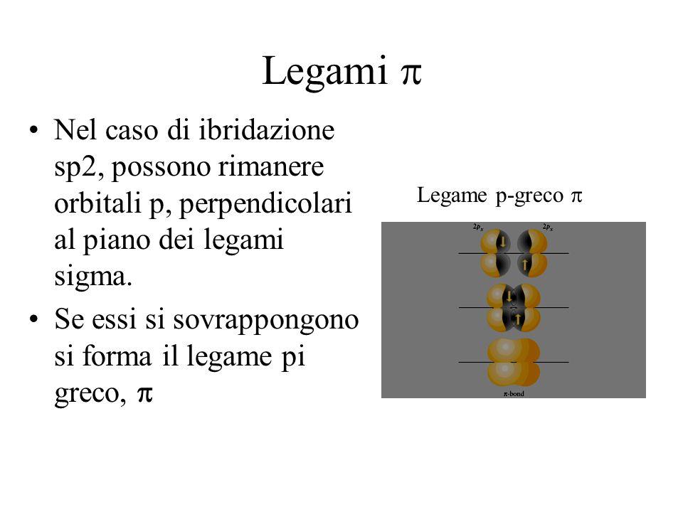 Legami p Nel caso di ibridazione sp2, possono rimanere orbitali p, perpendicolari al piano dei legami sigma.