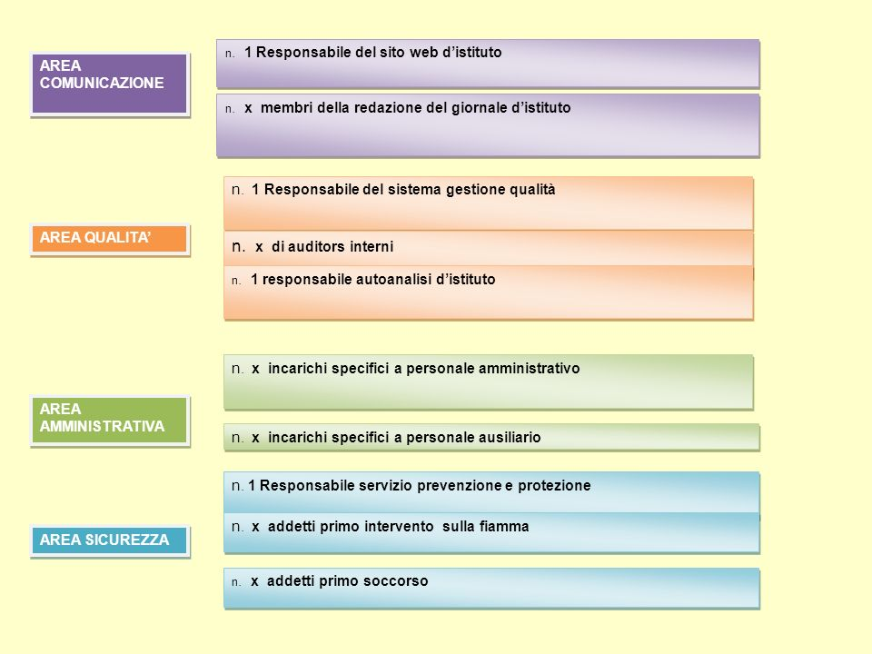 n. x di auditors interni AREA COMUNICAZIONE