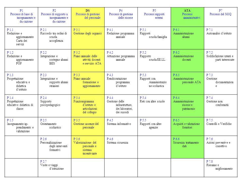 Processi di base di insegnamento/edu-cazione P2