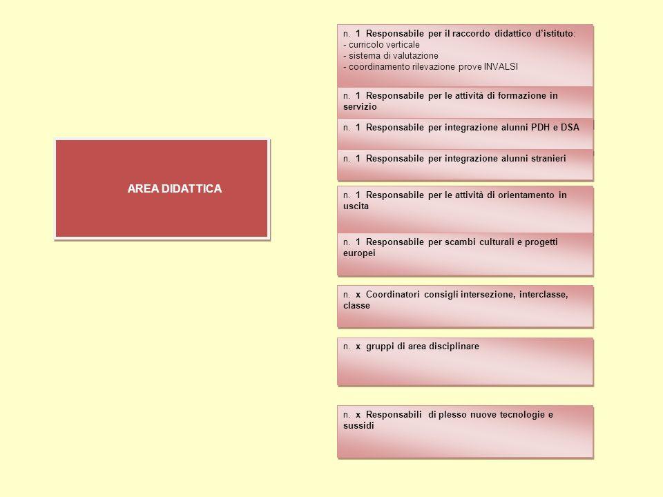 n. 1 Responsabile per il raccordo didattico d'istituto: - curricolo verticale - sistema di valutazione - coordinamento rilevazione prove INVALSI