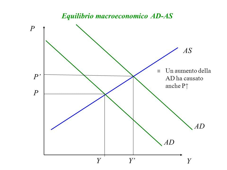 Equilibrio macroeconomico AD-AS