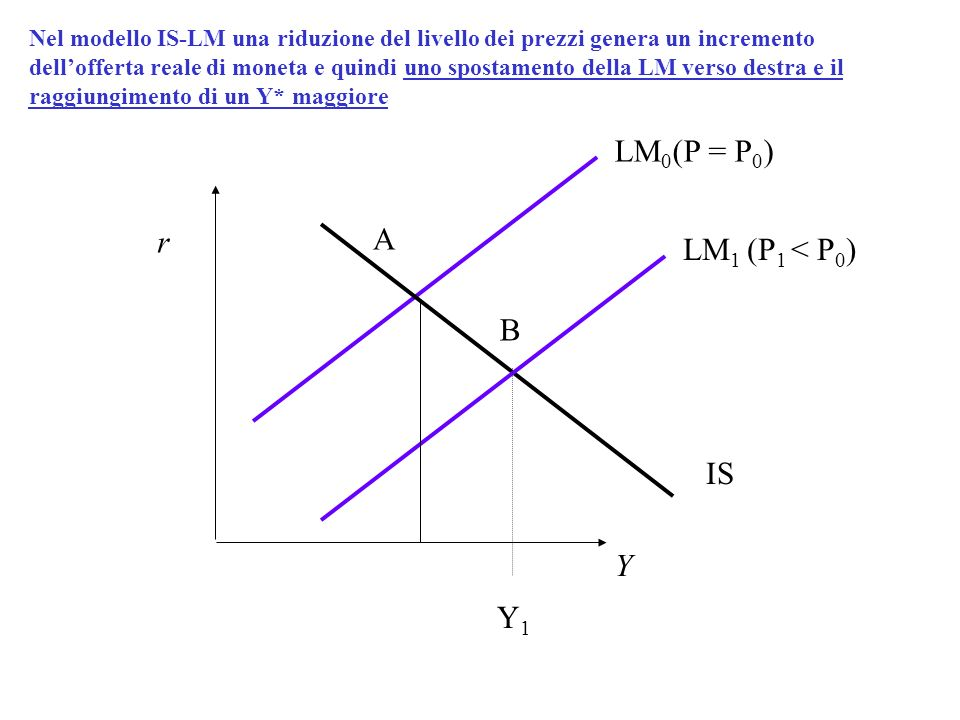 LM0(P = P0) r A LM1 (P1 < P0) B IS Y Y1