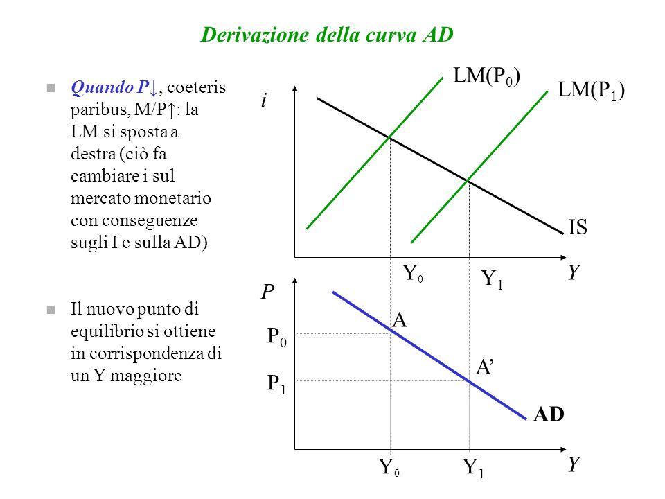 Derivazione della curva AD