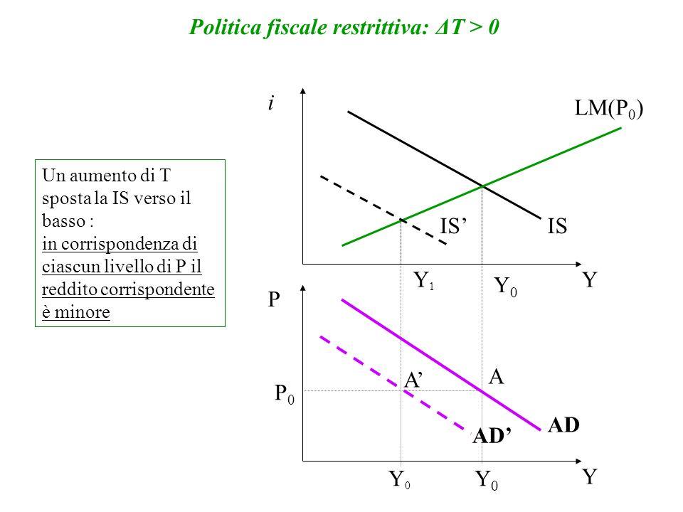 Politica fiscale restrittiva: ΔT > 0