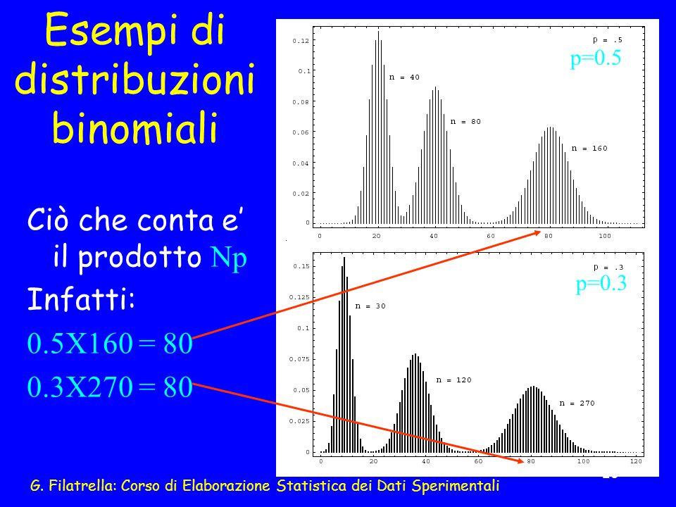 Esempi di distribuzioni binomiali