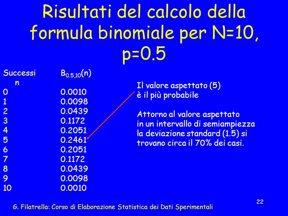 Risultati del calcolo della formula binomiale per N=10, p=0.5