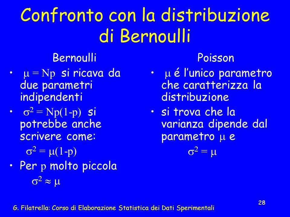 Confronto con la distribuzione di Bernoulli
