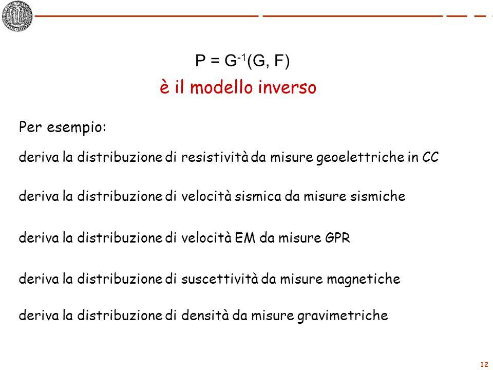 è il modello inverso P = G-1(G, F) Per esempio: