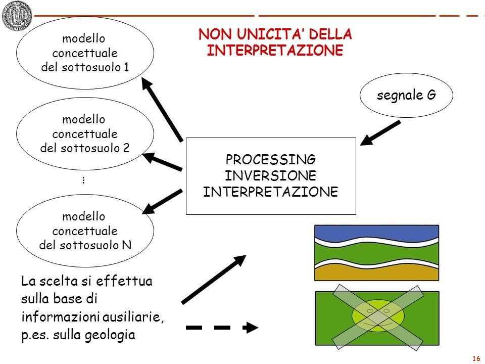 informazioni ausiliarie, p.es. sulla geologia